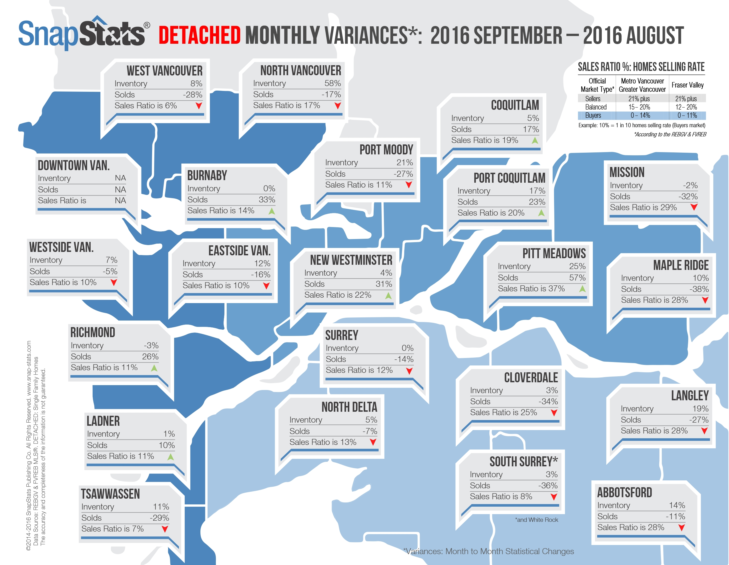 MONTH over MONTH REAL ESTATE STATS for GREATER VANCOUVER