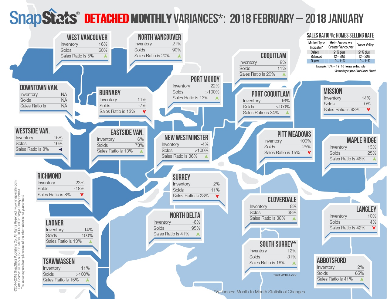 Snap Stats Detached Monthly Variances 2018 February - 2018 January